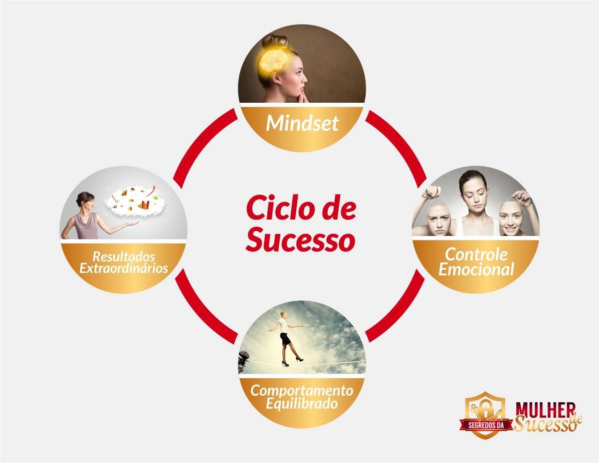Fonte da Imagem: www.segredosdamulherdesucesso.com.br
